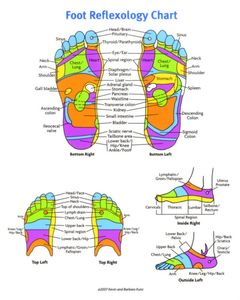 Massage away pain with best reflexology charts thank your foot